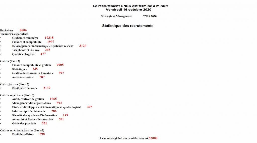 مرشحي مباريات توظيف (330 منصب) بالصندوق الوطني للضمان الاجتماعي