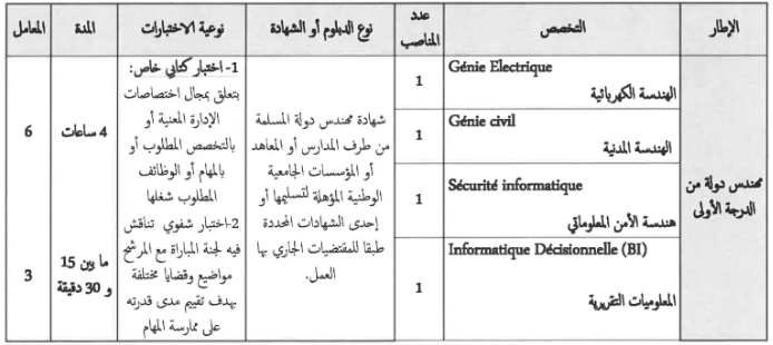 مرشحي مباراة توظيف 56 منصب إداري بالمركز الاستشفائي الجامعي طنجة تطوان الحسيمة